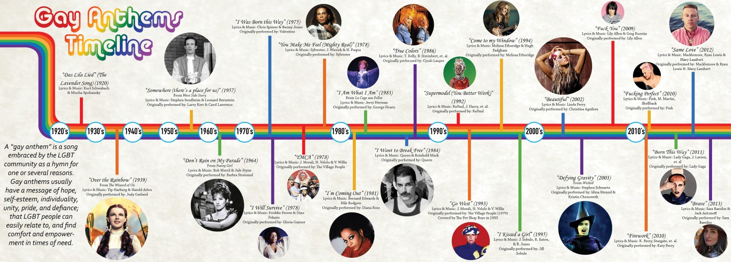 Homosexual rights timeline covers